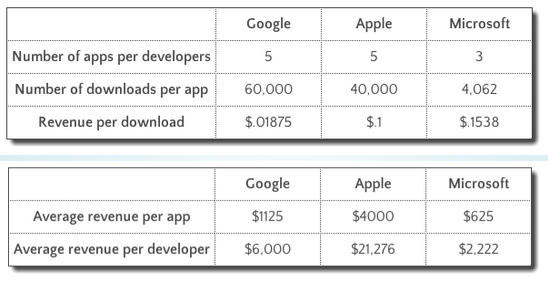Mobile app platform averages - downloads and revenue